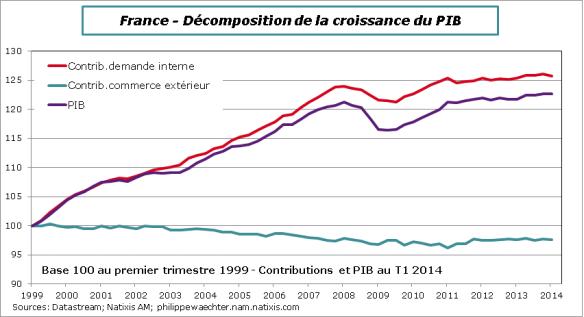 France-2014-Decomp-PIB