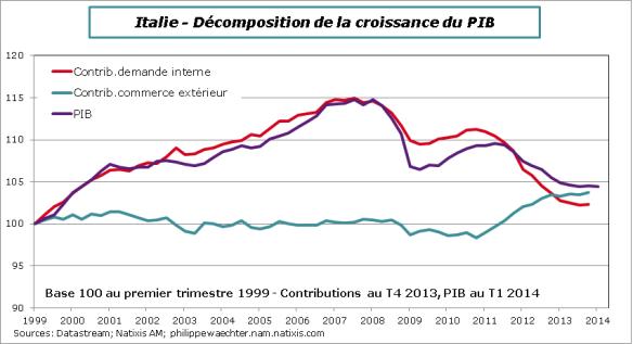 Italie-2014-decomp-PIB