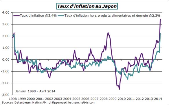 Japon-2014-avril-inflation
