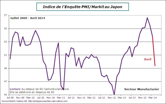 Japon-2014-avril-pmi-manuf