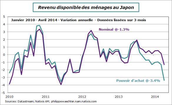 Japon-2014-avril-revenu-pouvoirachat