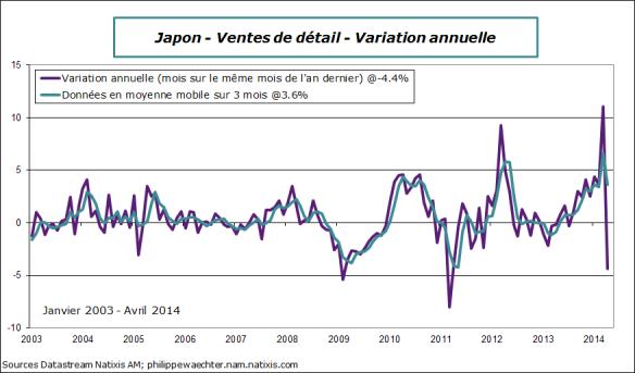 Japon-2014-avril-vente-detail
