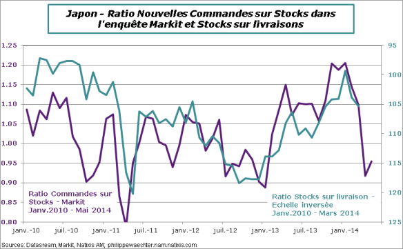 japon-2014-Mai-CommandessurStocks-PMI