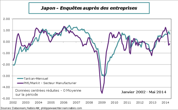 japon-2014-Mai-PMI-Tankan