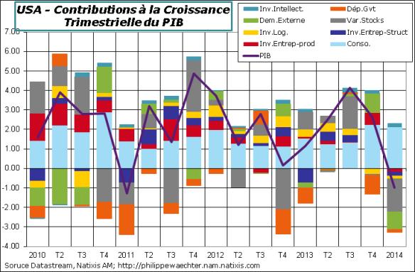 USA-2014-T1-PIB-Contrib