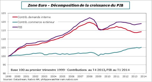 ZE-2014-decomp-PIB