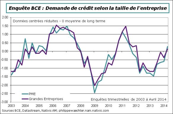 ZE-2014-T2-EnqueteBCE-demandecredit-ent