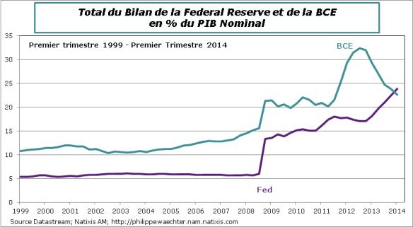 BCE-Fed-2014-T1-Bilan