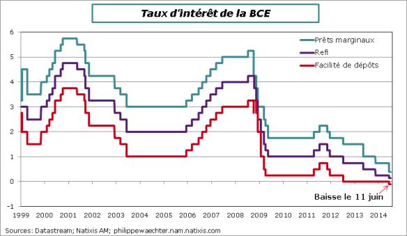 BCE-taux-5juin2014