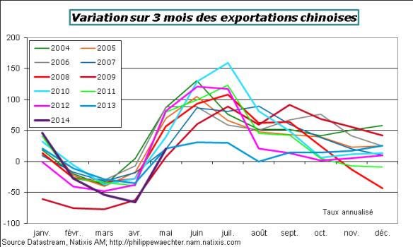 Chine-2014-Mai-Exp-comp3m