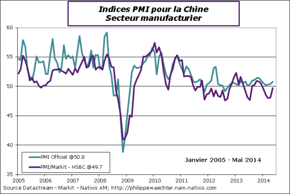 Chine-Mai-2014-PMI-off-markit