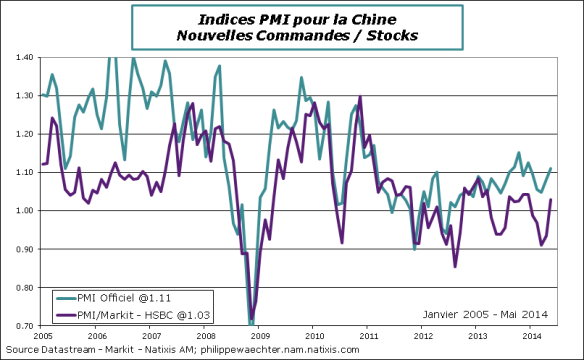 Chine-Mai-2014-PMI-Ratio