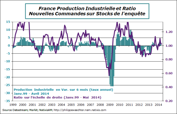 France-2014-avril-prod-manuf-RatioPMI