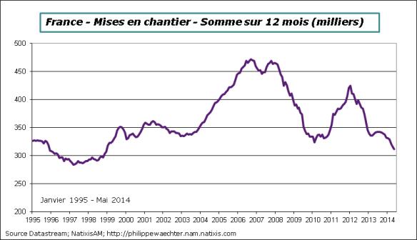 France-2014-Mai-mises-en-chantier