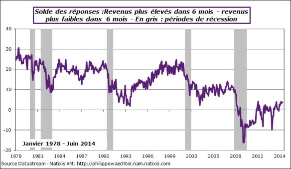 usa-2014-juin-conf-board-revenus