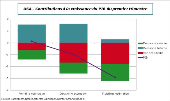 USA-2014-T1-PIB-Contrib-Diff