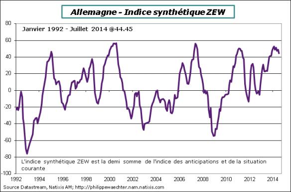 Allemagne-2014-Juillet-ZEW