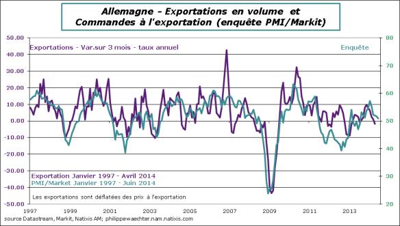 Allemagne-2014-Juin-Export-PMI
