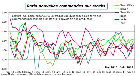 asie-2014-juin-ratio
