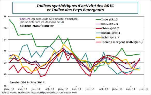 Emergents-2014-juin-BRIC-emergents