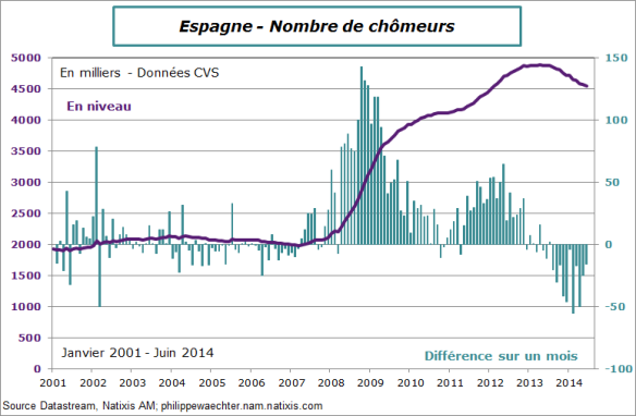 Espagne-2014-Juin-chomage