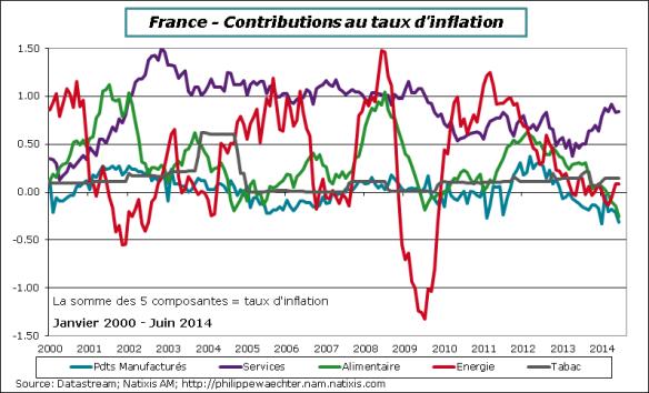 France-2014-Juin-Inflation-decomp