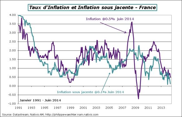 France-2014-Juin-inflation
