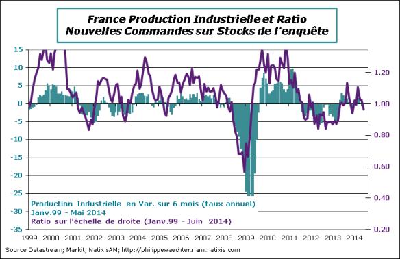 France-2014-juin-ratio-ipi