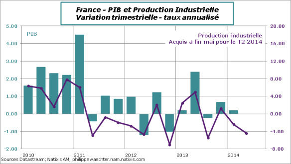 France-2014-T2-IPI-PIB