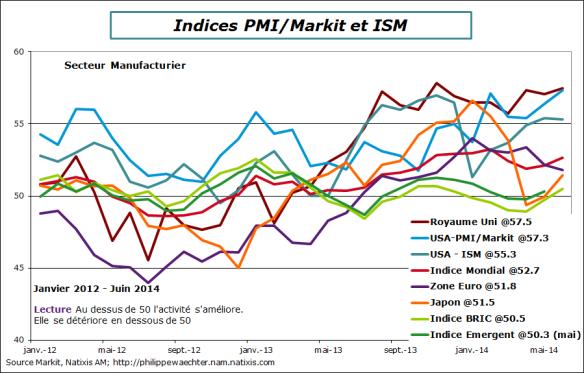 Global-2014-juin-PMI