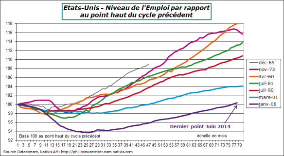 usa-2014-juin-emploi-comp