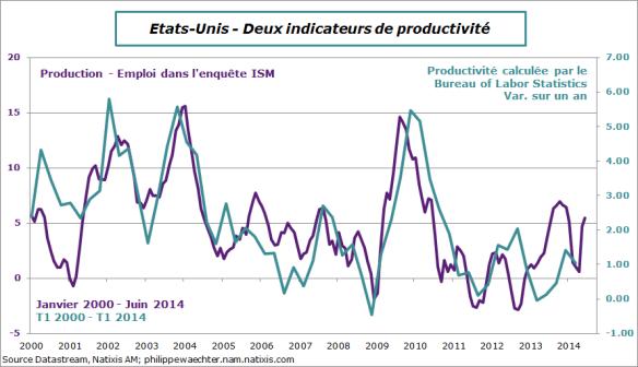 USA-2014-June-ISM-productivité
