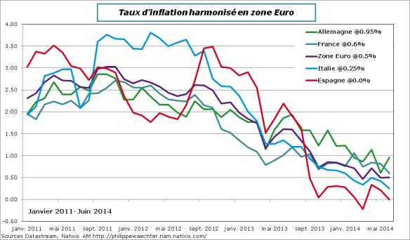 ZE-2014-juin-inflation