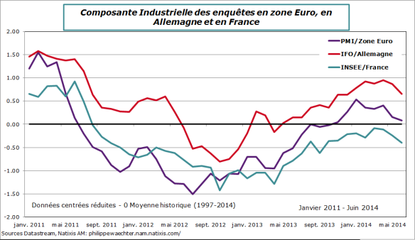 ze-2014-juin-pmi-ifo-insee-manuf