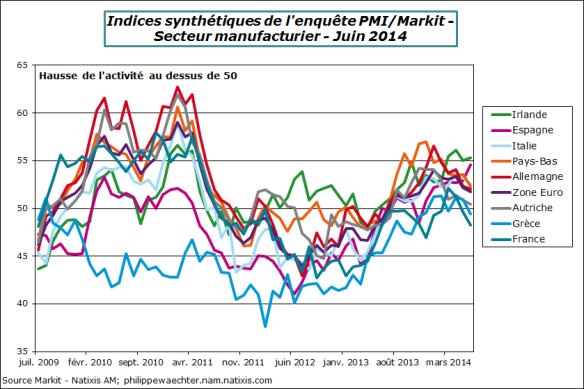 ZE-2014-Juin-PMI-manuf-pays