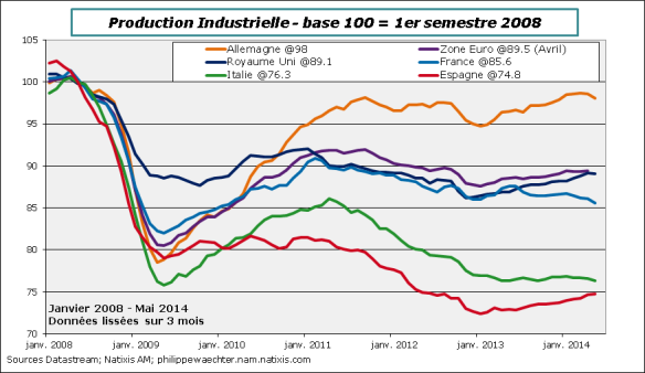 ZE-2014-mai-IPI-index