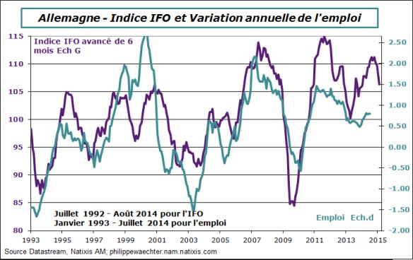 Allemagne-2014-juillet-emploi-ifo