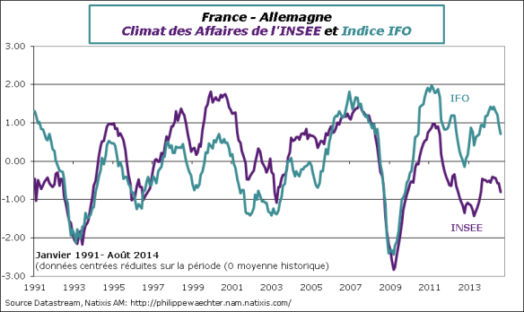 france-2014-aout-climat-insee-ifo