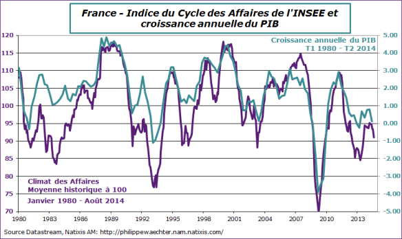 france-2014-aout-climat-insee-pib