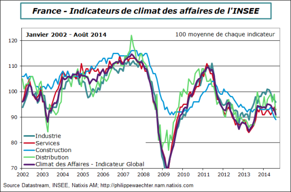 france-2014-aout-climat-insee-secteurs