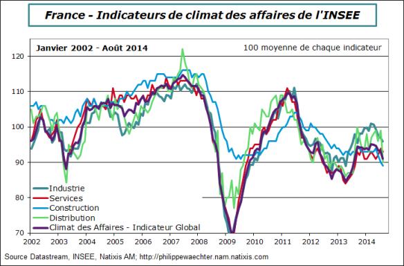 france-2014-aout-climat-insee-secteurs