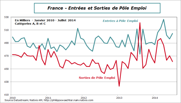 France-2014-juillet-poleemploi-entreesorties