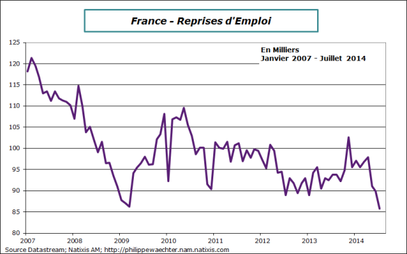 France-2014-juillet-poleEmploi-reprise