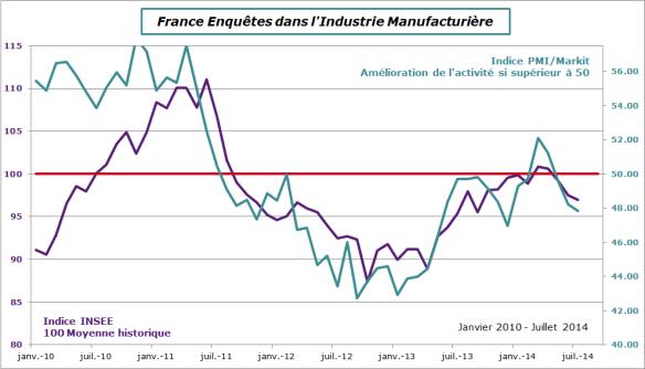 France-2014-juin-enquetes-manuf