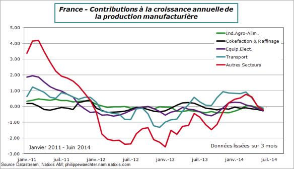 France-2014-juin-ipi-contrib