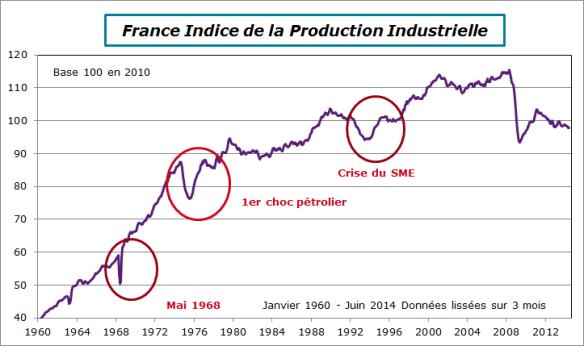 France-2014-Juin-ipi niveau