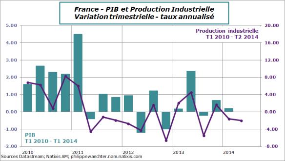 France-2014-Juin-IPI-PIB