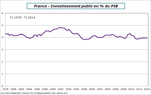 France-2014-T1-Invest-public