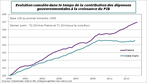 France-2014-T2-Contrib-dep-gvt-compZE