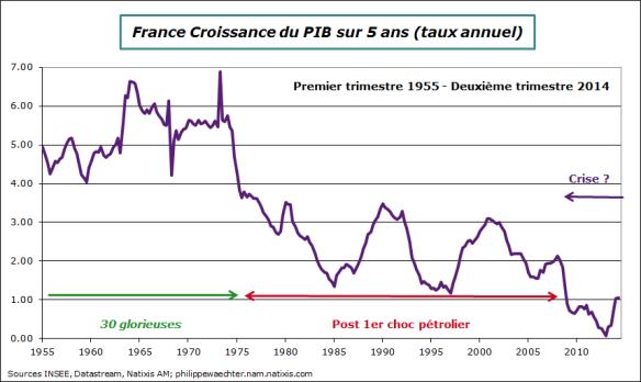 France-2014-T2-croissanceLT